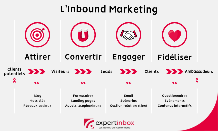 Défintion Inbound marketing